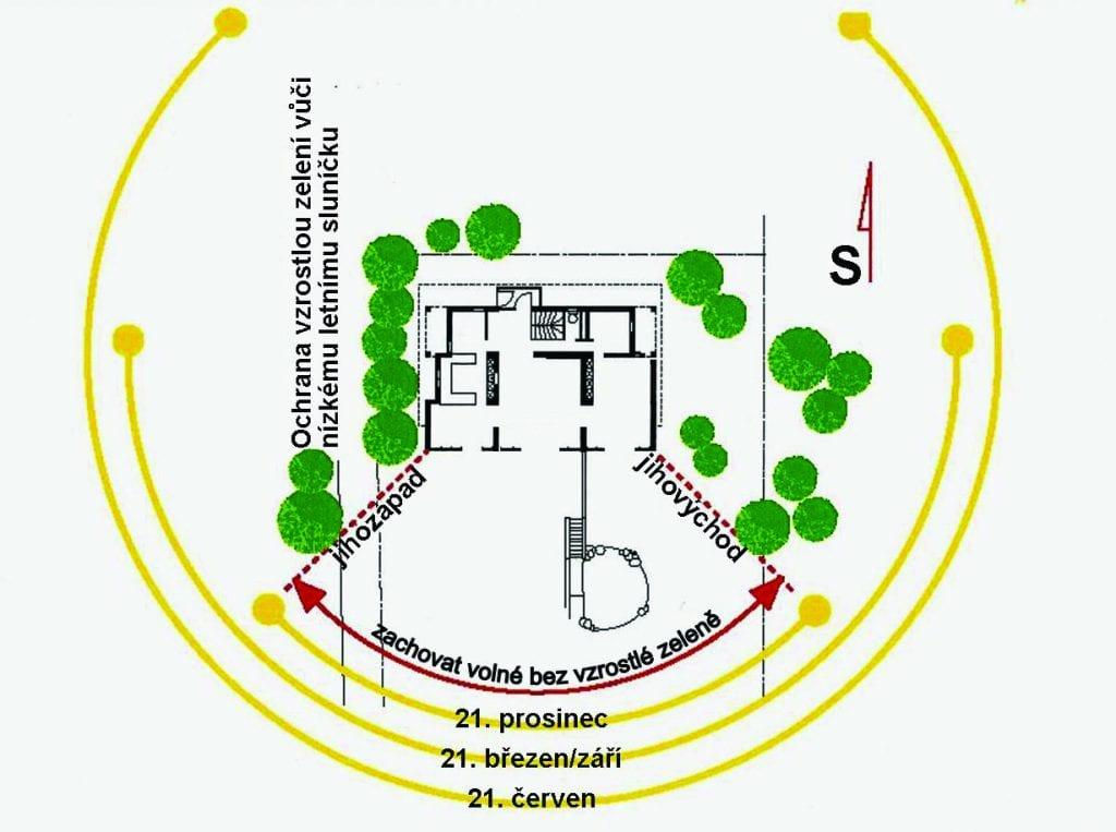 Pasivní dům - situování na pozemku